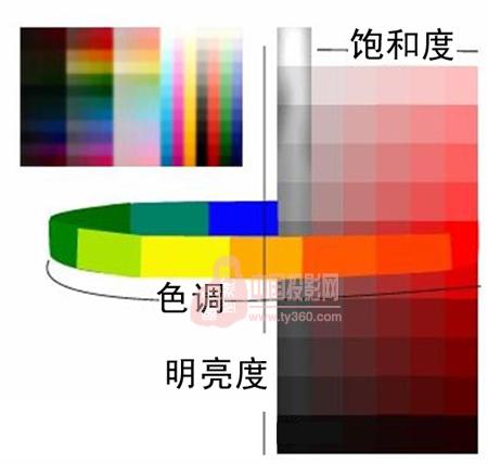 什么是色彩管理系统 色彩管理系统是什么意思 它的目标是什么,用什