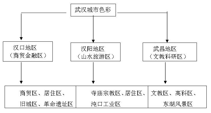 武汉电路线路图